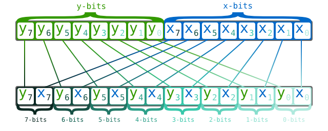TensorRT(4)-Profiling and 16-bit Inference | arleyzhang